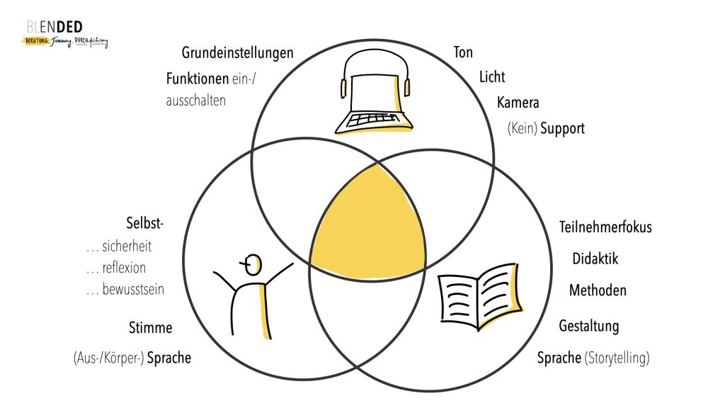 PIT-Modell zur digitalen Kommunikation (2013, Florian Gründel)